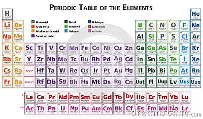 Tavola periodica dell 39 illustrazione degli elementi in - Tavola periodica in inglese ...
