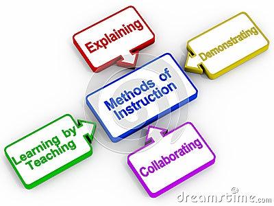 Teaching instruction methods
