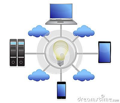 Technology idea network