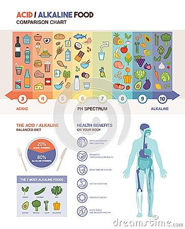Free The Acidic Alkaline Diet Stock Images - 68251754