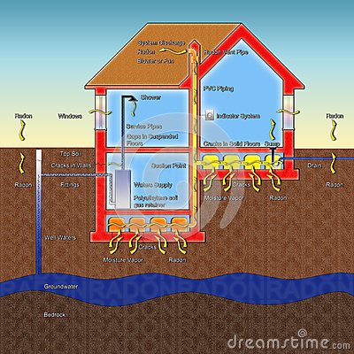 Free The Danger Of Radon Gas In Our Homes Stock Photo - 72752410
