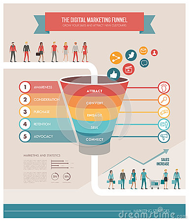 Free The Digital Marketing Funnel Royalty Free Stock Images - 72704679
