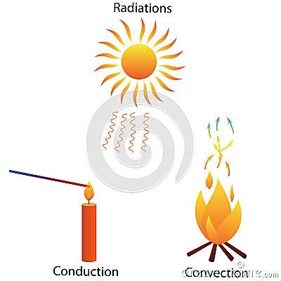Free Three Modes Of Heat Transfer Stock Image - 38682591