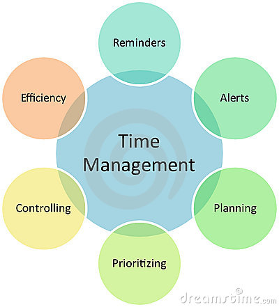 Free Time Management Business Diagram Stock Photos - 13392943