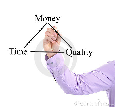 Time, Money, Quality Chart