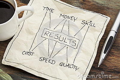 Time, money, skill and results concept