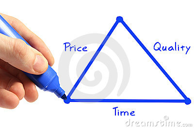 Time, price, quality