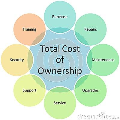 Total Cost Ownership diagram