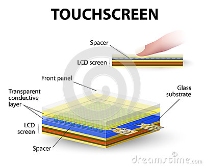 Touch Screens and Tablets