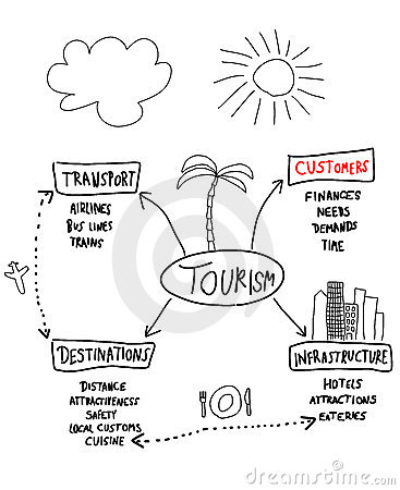 business plan tourism industry The role of marketing on tourism industry  kharazmi (2005) examined the causal relationship between tourism and business in iran during the years 1959.