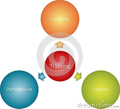 Training goals business diagram