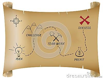 Treasure map to success