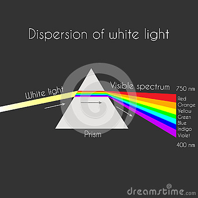 Free Triangular Prism Breaks White Light Ray Into Rainbow Spectral Colors Stock Photo - 99237210