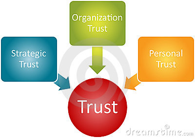 Trust relationship business diagram