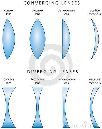 Free Types And Classification Of Simple Lenses Stock Photography - 34148022