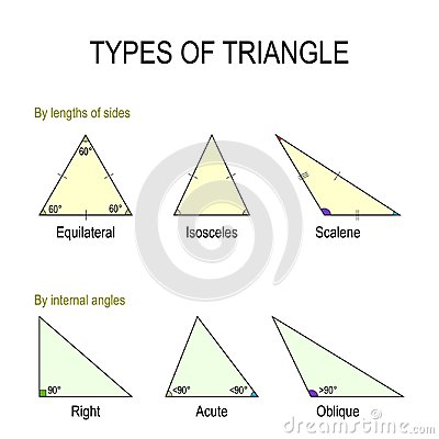 Free Types Of Triangle Royalty Free Stock Images - 122832409
