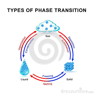 types of phase transition stock vector image 75765148 Phases of Matter Animations States of Matter Water