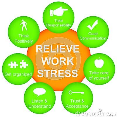 Uśmierza stres pracę