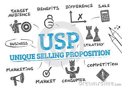 usp in business plan