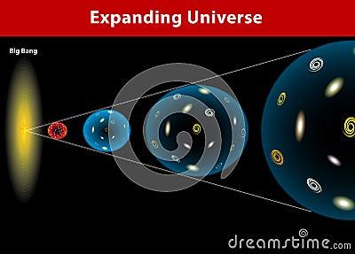 Universe expanding. Vector diagram