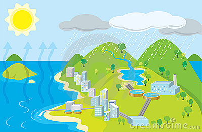 Urban water cycle
