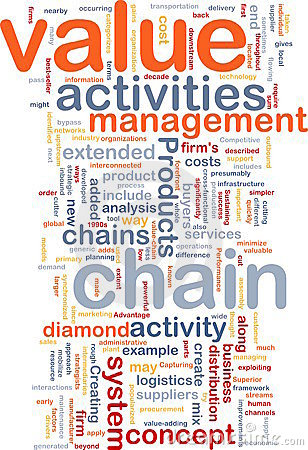 Free Value Chain Word Cloud Royalty Free Stock Photo - 12401675