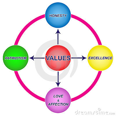 Values Diagrams