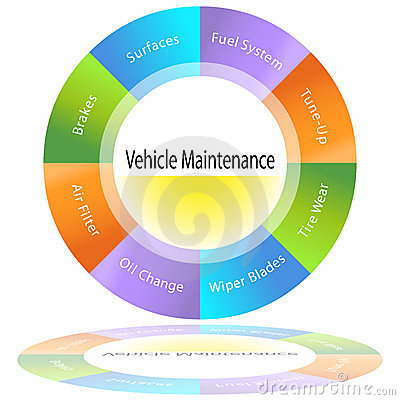 Vehicle Maintenance Chart