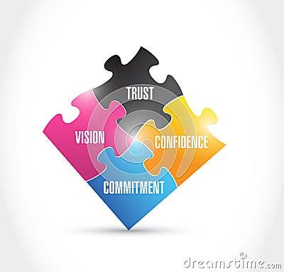 Vision, trust, commitment, confidence, puzzle