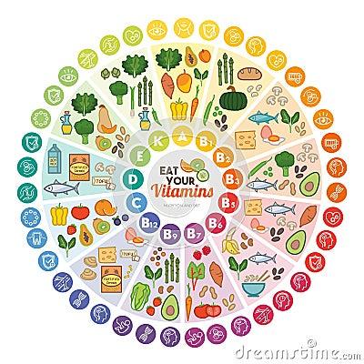 Free Vitamins Food Sources Stock Image - 71847441