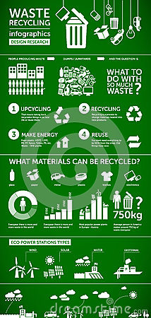 Waste infographics - ecology / energy / recycling concept