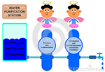 Water purification station