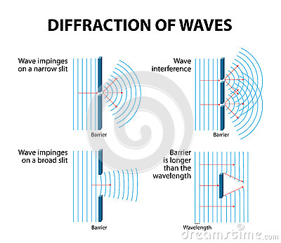 diffraction patterns of waves through different sized gaps stock  : diffraction diagram - findchart.co