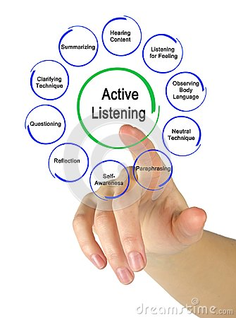 Free Ways To Active Listening Stock Photography - 106661082