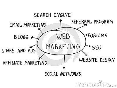 Web marketing concept