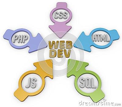 Webdev PHP HTML SQL CSS Arrows