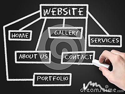Website development schema