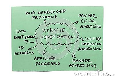 Website Monetization Diagram