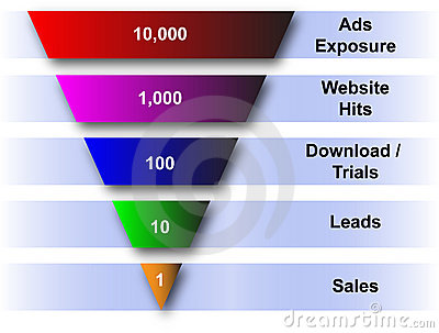 Website and sales funnel diagram
