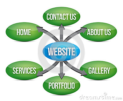 Websitediagramm