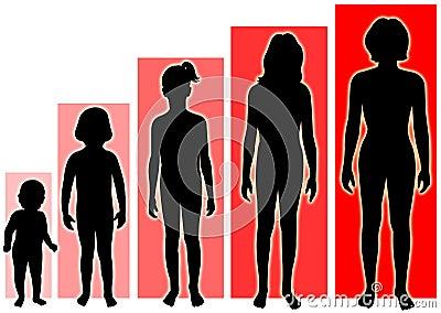 Weibliches Wachstum