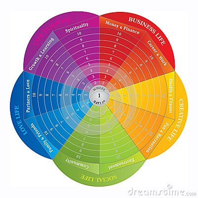 Free Wheel Of Life - Diagram - Coaching Tool In Rainbow Colors Royalty Free Stock Images - 50289599
