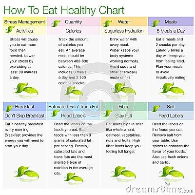 Wie man gesundes Diagramm isst
