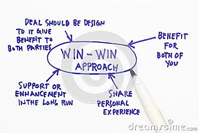 Win-win approach