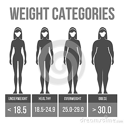 Woman body mass index.