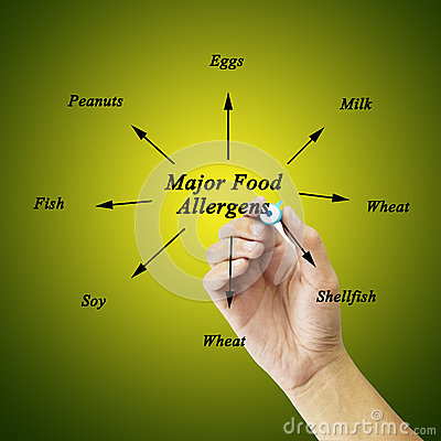 Free Women Hand Writing Element Of Major Food Allergens (Milk, Eggs, Royalty Free Stock Photo - 62312285
