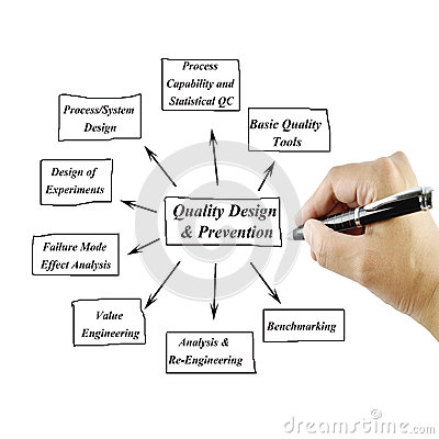 quality experience conceptual essay Free total quality management papers, essays  the concept of total quality management references lc hunter and rm phayre portray the experience of certain.