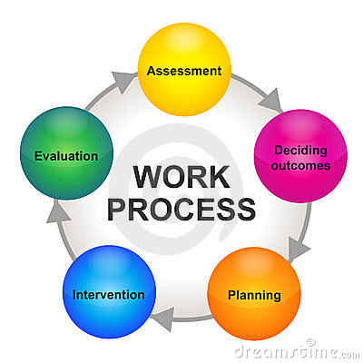 Work process cycle scheme