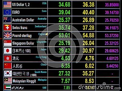 World forex rates