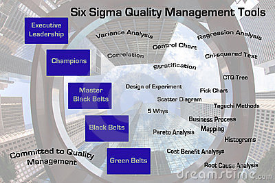 Zes de kwaliteitsbewakingshulpmiddelen van de Sigma